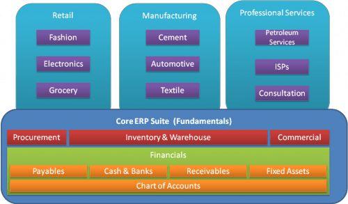 Understanding the Development Roadmap of the Microsoft Dynamics ...