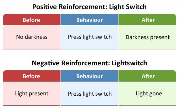Negative Reinforcement - Educate Autism