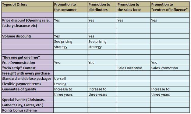 Marketing Plan of Dove | Marketing Mixx