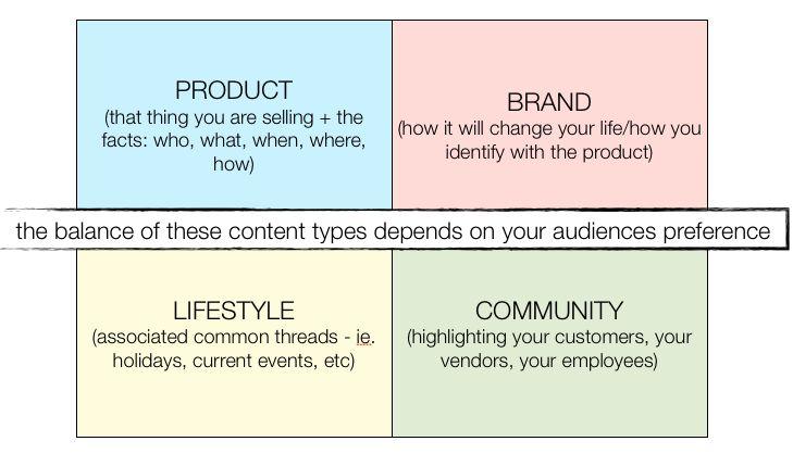 The Content Marketing Mix | Tara Hunt | Pulse | LinkedIn