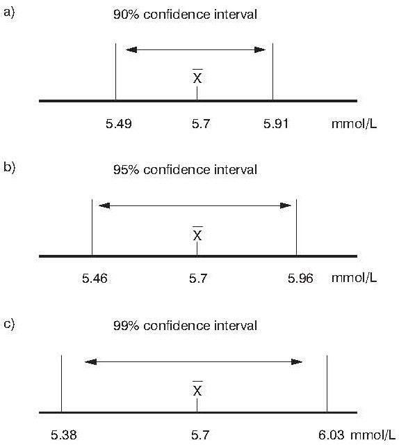 Confidence interval | Biochemia Medica