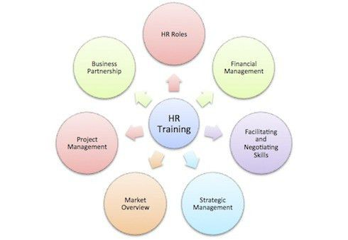 HR Training - HRM Guide