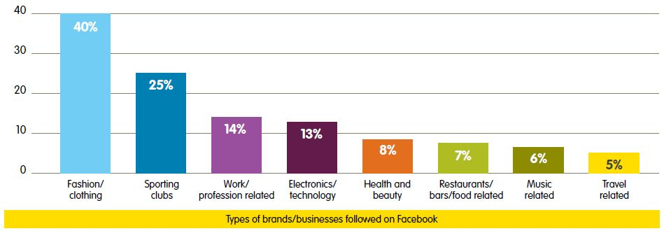 How Social Media users are Interacting with Brands and Business on ...