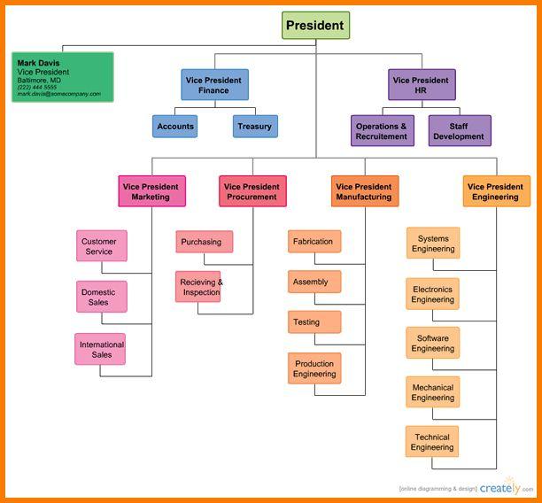 3 organizational charts templates | Receipt Templates