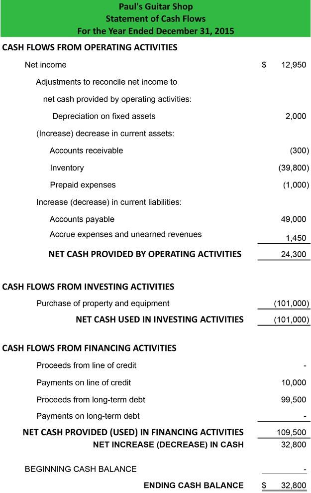 Statement of Cash Flows Indirect Method | Format | Example