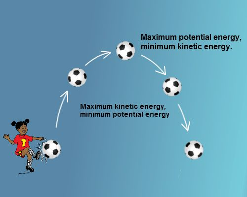 Potential Energy Changing to Kinetic Energy | TutorVista.com