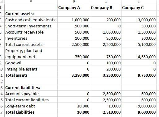 Analyze A Common Size Balance Sheet, Income Statement and Other ...