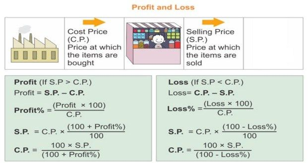 Important facts and formula of Profit and Loss with Examples