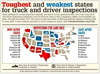 Inconsistent enforcement: CSA's heat index | Overdrive - Owner ...