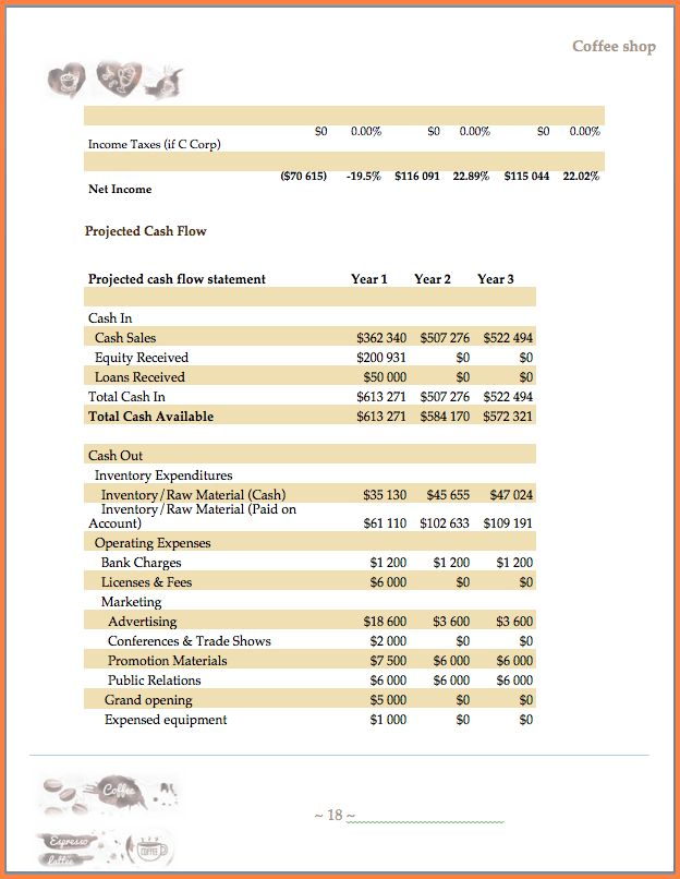8+ coffee shop business proposal | Project Proposal