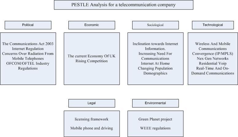 Strategic Analysis and Implementation, PEST Analysis, Porter 5 ...