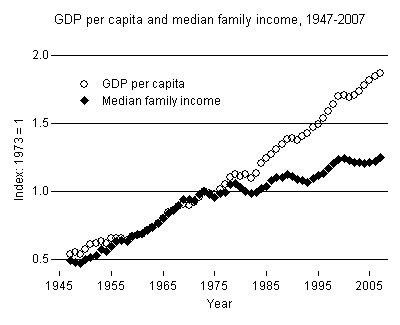 Is GDP per Capita an Accurate Way to Represent the Average Income ...