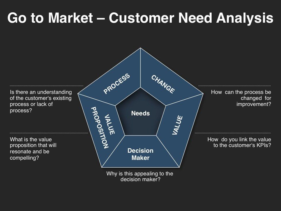 Go-To-Market Strategy Planning Template | Download at Four Quadrant