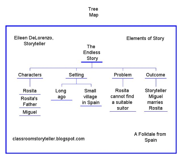 Elements of Story with Tree Maps   Eileen DeLorenzo