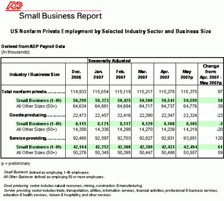 ADP Small Business Report Shows 58,000 Small Business Jobs Added ...