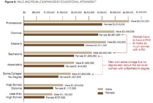 Economic Astronomy: Gender Gaps in Lifetime Earnings – Uncertain ...