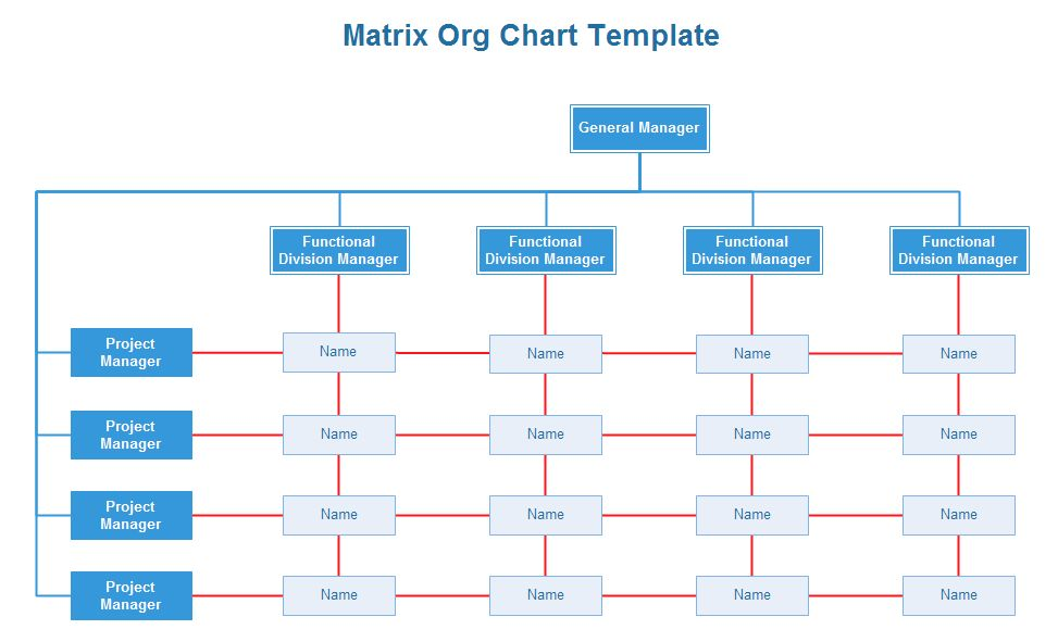 Matrix Org Chart | Org Charting