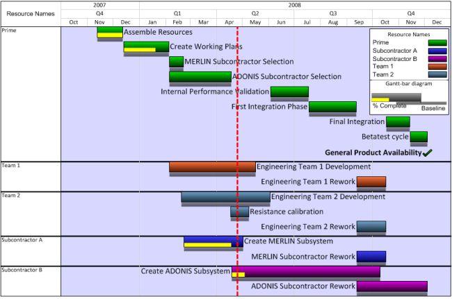 Microsoft Project Gantt Chart Templates | OnePager Pro