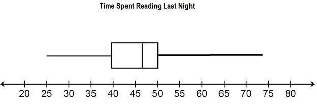 Reading Box Plots