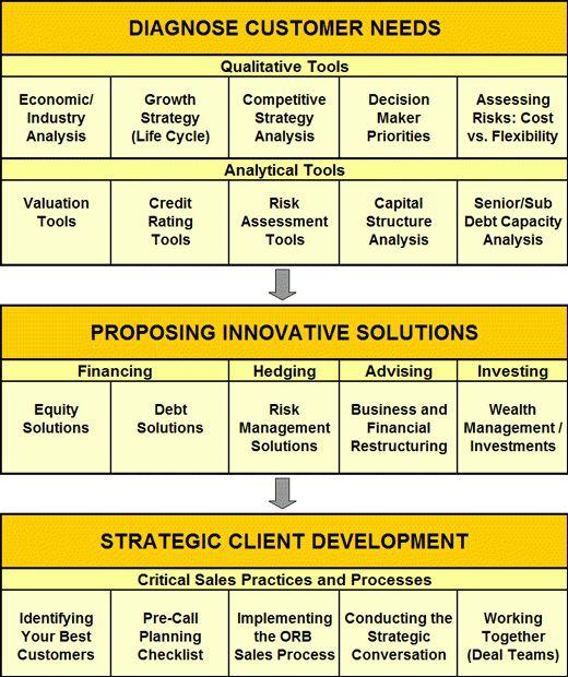 FinQuest Partners   Strategic Relationship Banker Program   Bank ...