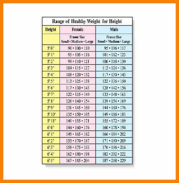 9+ height weight chart for men | monthly budget forms