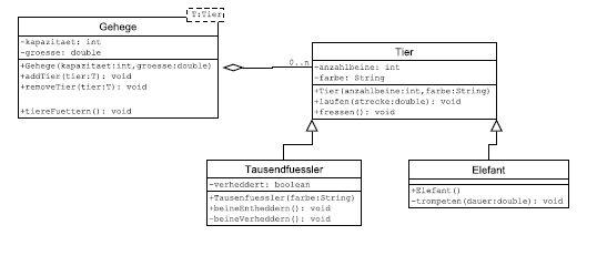 generics - Is my code correct? UML-> Java translation - Stack Overflow