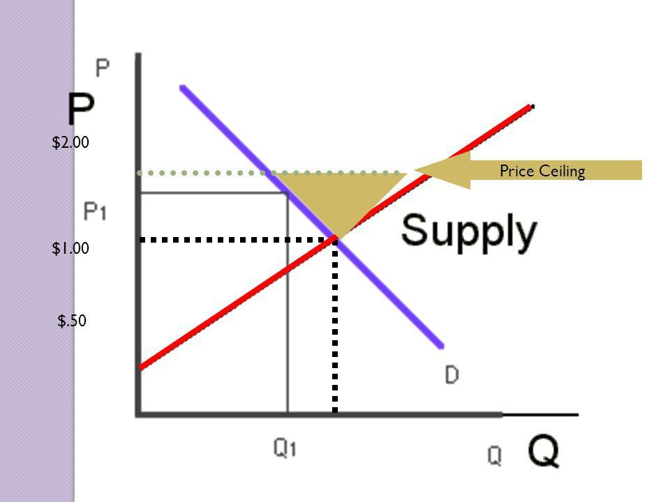 Topic 3: Demand, Supply, & Pricing Warm-Up: 1)What is your most ...