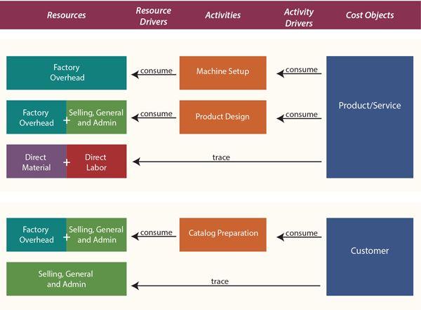 Activity-Based Costing - principlesofaccounting.com