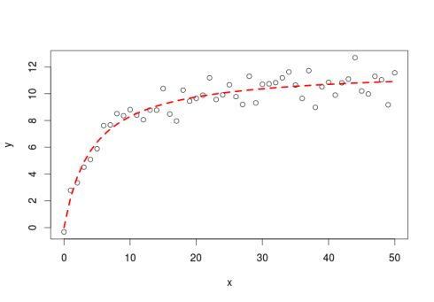 First steps with Non-Linear Regression in R | DataScience+