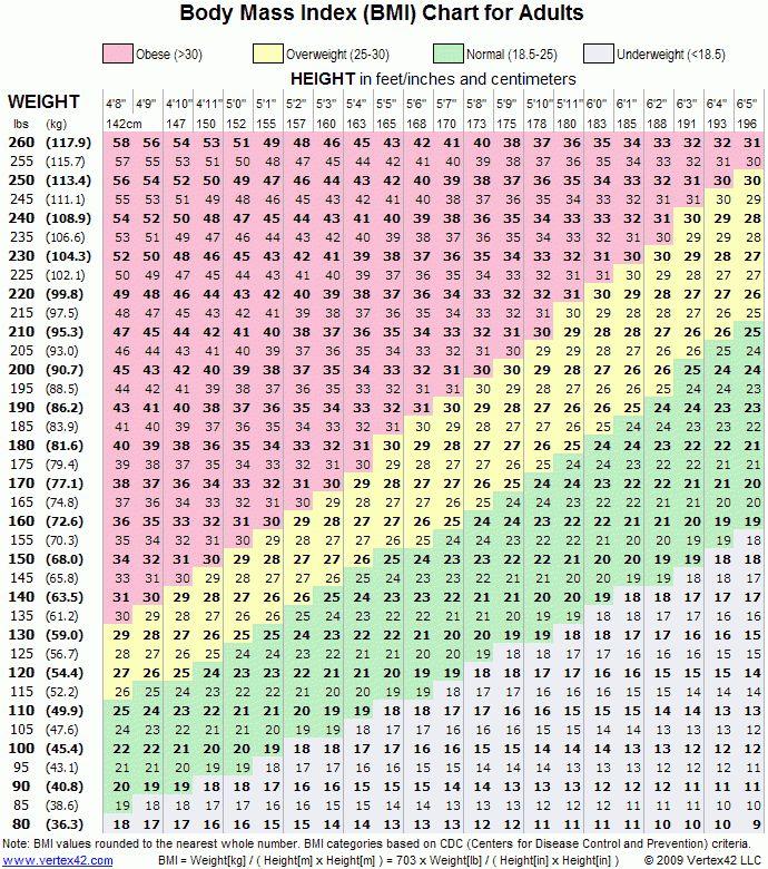 BMI Chart - Printable Body Mass Index Chart - BMI Calculator