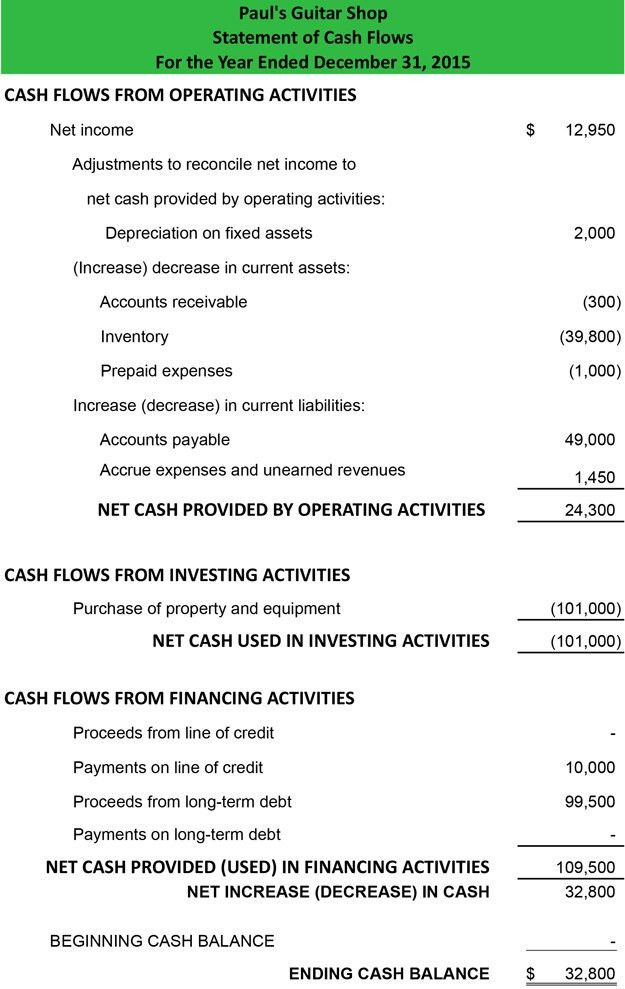 Cash Flow Statement Example | Template | Analysis