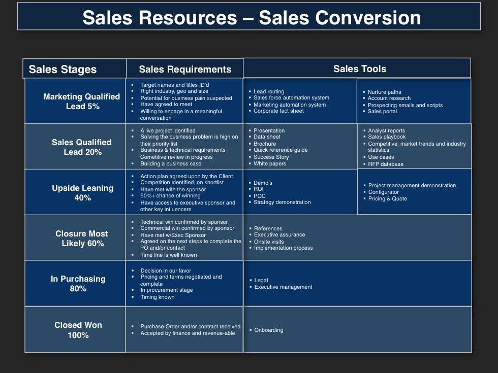 Sales Plan Template. Business Plan Template Sales Territory Sample ...