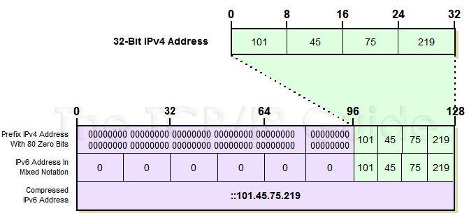 The TCP/IP Guide - IPv6/IPv4 Address Embedding
