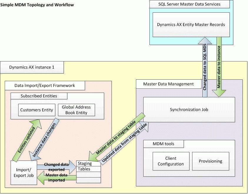 Master Data Management in Microsoft Dynamics AX [AX 2012]