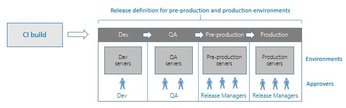 What is Microsoft Release Management | Microsoft Docs