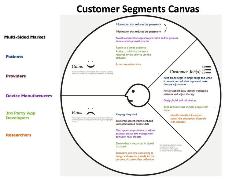 value proposition canvas template - Google Search | Customer Value ...