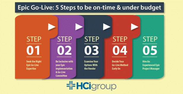 Epic Go-Live: 5 Steps to be On-Time & Under Budget