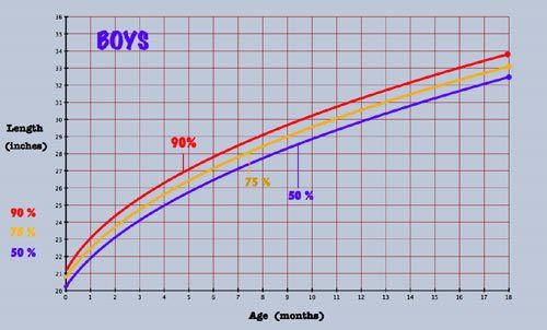 Baby Growth Chart and Percentiles To See What is Tall for a Baby.