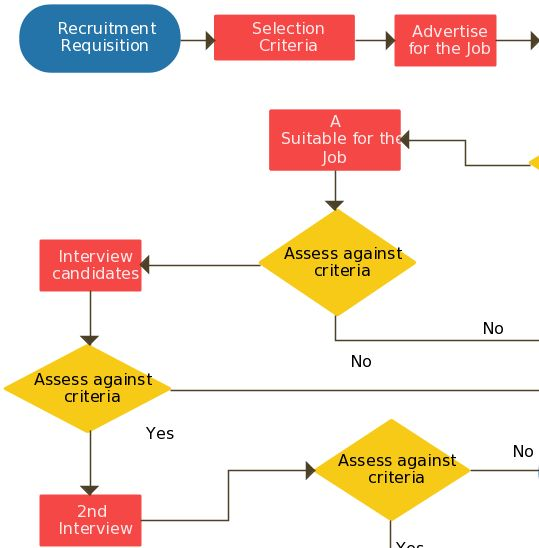 Flowchart Ideas with Examples | Ideas for Flowcharts as Templates