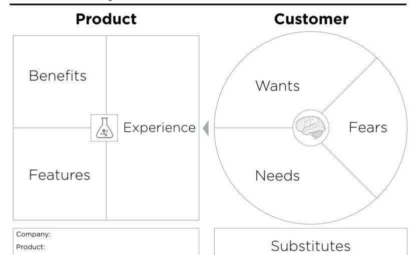 Business Model Canvas Articles - Peter J Thomson
