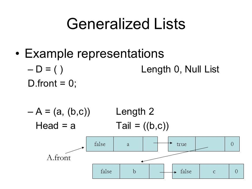 Linked List Containers. Linked List Example Polynomials ...
