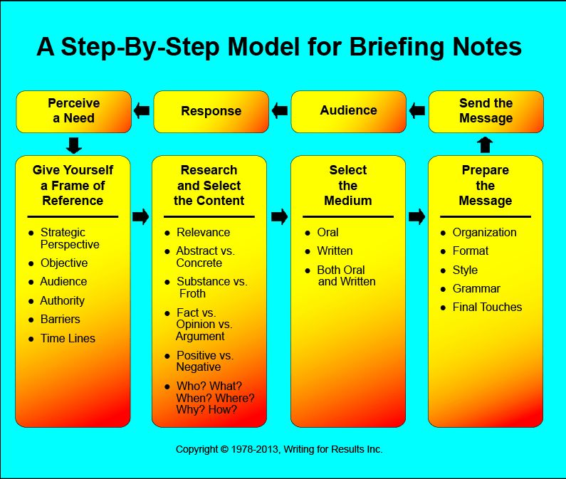 Briefing Notes & Briefing Books - Guidance, Templates & Training