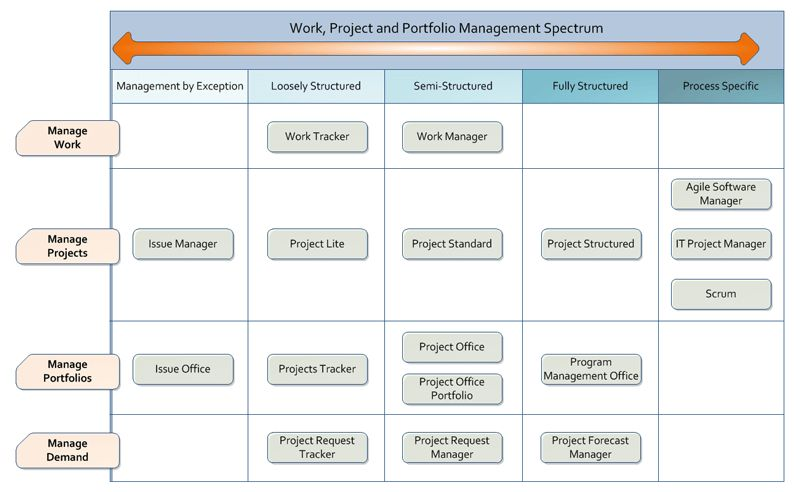 5 Templates for Project and Portfolio Management with SharePoint