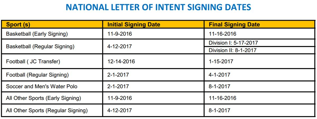 NATIONAL LETTER OF INTENT FACTS (Published in USA Today HSS ...