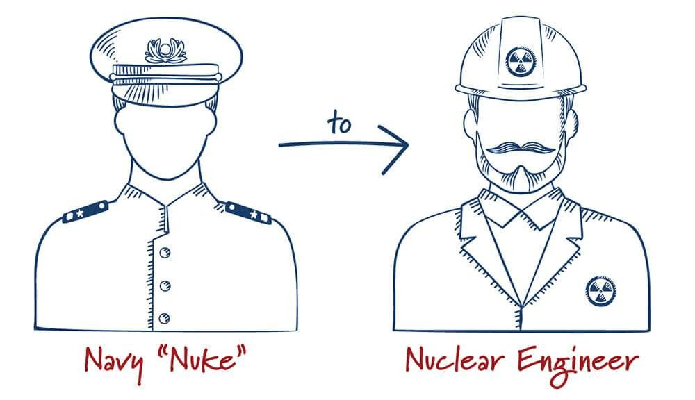 What Is A Nuclear Engineer Job Description - The Best Engine In 2017
