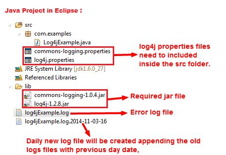 The Programmers Hub Log4j Configuration in Java project