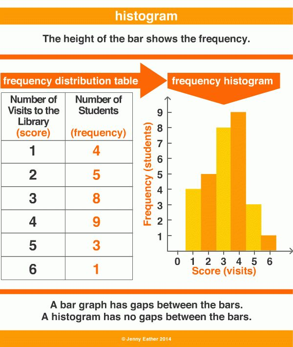 histogram ~ A Maths Dictionary for Kids Quick Reference by Jenny ...