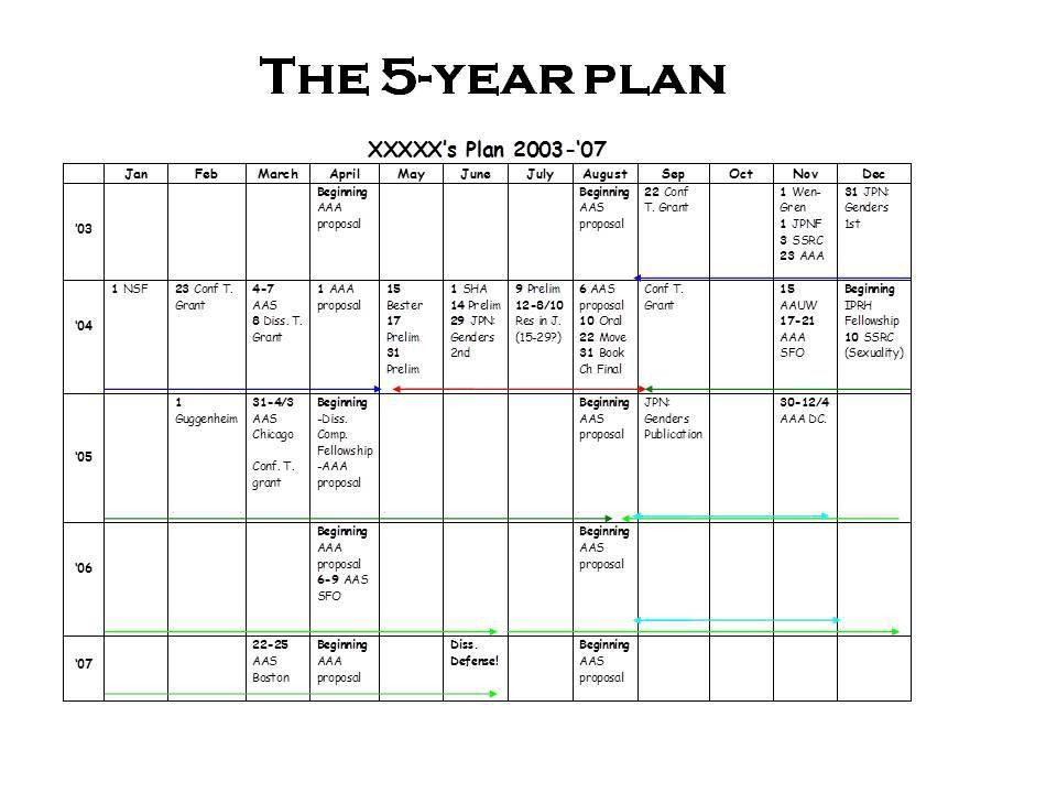 """More on the 5-Year Plan"""" - how to plan a grad school career - from ..."""