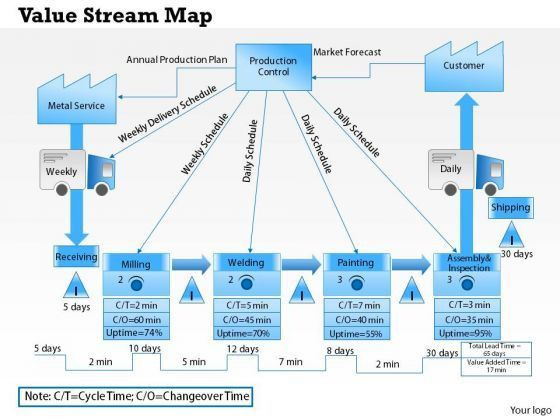 Value stream map PowerPoint templates, Slides and Graphics