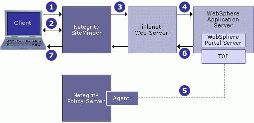 Using Netegrity SiteMinder Authentication for WebSphere Portal